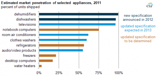 Adoption of ENERGY STAR equipment varies among appliances